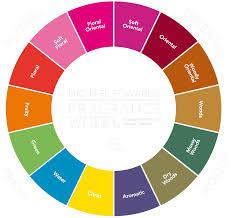 IBCs for fragrances